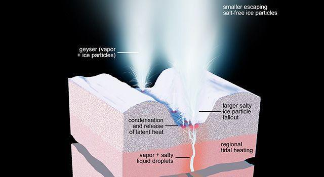 Artist rendering of the the geyser activity. From NASA/JPL-Caltech/Space Science Institute