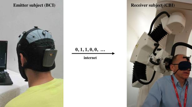 Scientists Demonstrate Brain-to-Brain Communication Via Internet